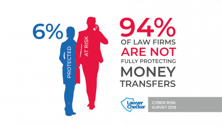 6% Of Law Firms Protect Their Money Transfers