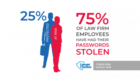 75% Of Law Firms Have Had Their Passwords Stolen