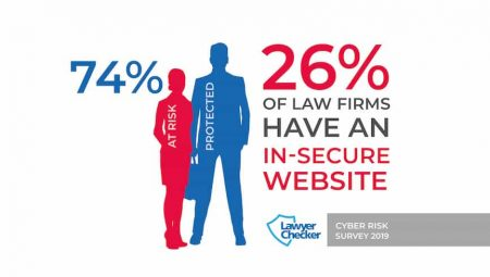 Over a Quarter of Law Firm Websites Unsecure
